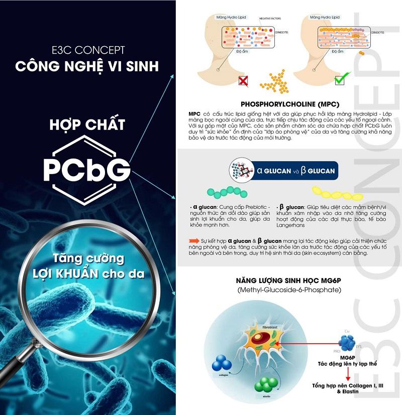 Công nghệ vi sinh tăng cường lợi khuẩn trong các sản phẩm của Physiodermie